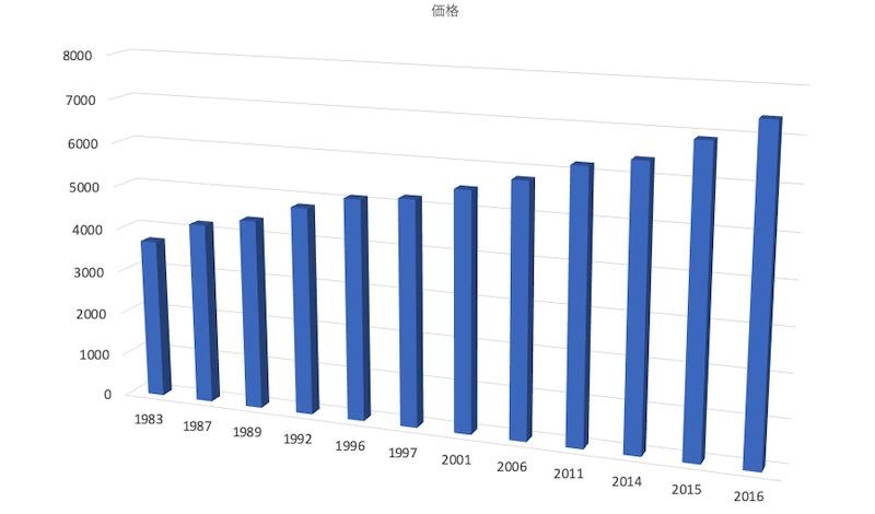 東京ディズニーランドの1Dayパスの価格の推移
