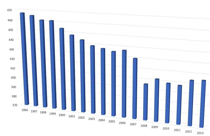 平均年収の推移・国税庁 民間給与実態統計調査結果より