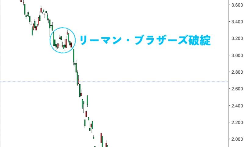 リーマンショック時の銅の価格推移(日足)