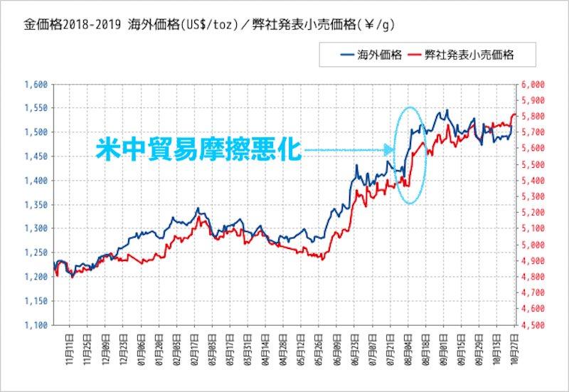 2018-2019年の金の価格