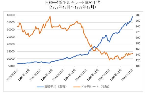 1980年代の日経平均とドル円チャート