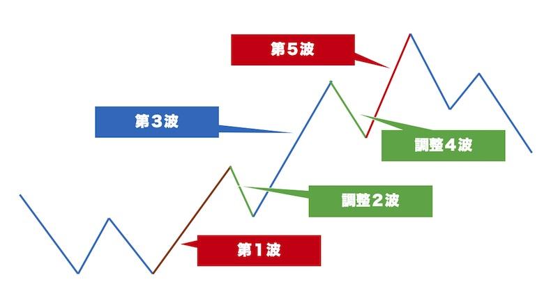 FX初心者向けのエリオット波動理論の超基本モデル