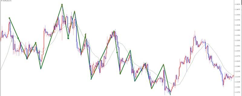 どちらが正しいチャートに見方になるんだ?(FX初心者向け)