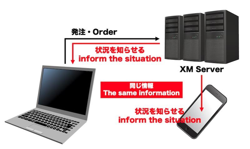 XMのトレード状況をスマホを見る基本的な仕組み