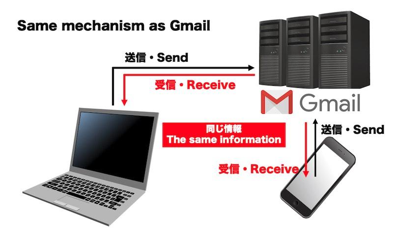 XMのトレード状況をスマホで見る仕組みは、Gmailと似た仕組み