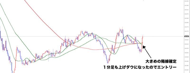 ドル円・5分足